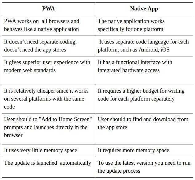 PWA_Native_apps/Table_mini